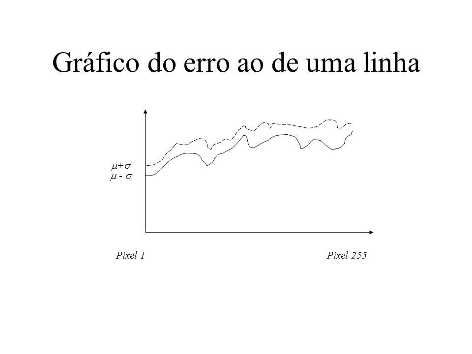Gráfico do erro ao de uma linha Pixel 1Pixel 255 + -