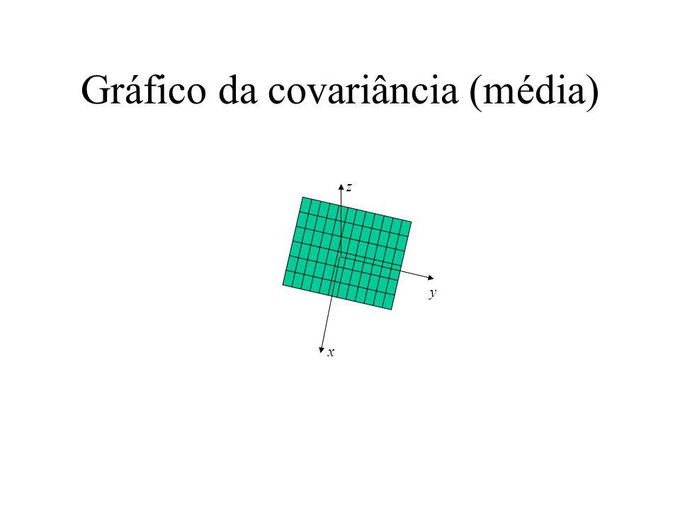 Gráfico da covariância (média) x y z
