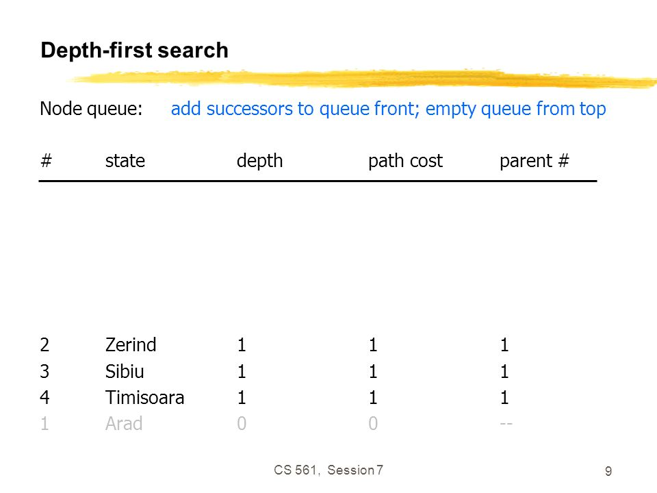 CS 561, Session 7 9 Depth-first search Node queue:add successors to queue front; empty queue from top #statedepthpath costparent # 2Zerind111 3Sibiu11