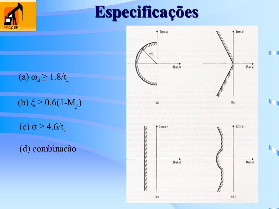 Especificações (a) ω n 1.8/t r (b) ξ 0.6(1-M p ) (c) σ 4.6/t s (d) combinação