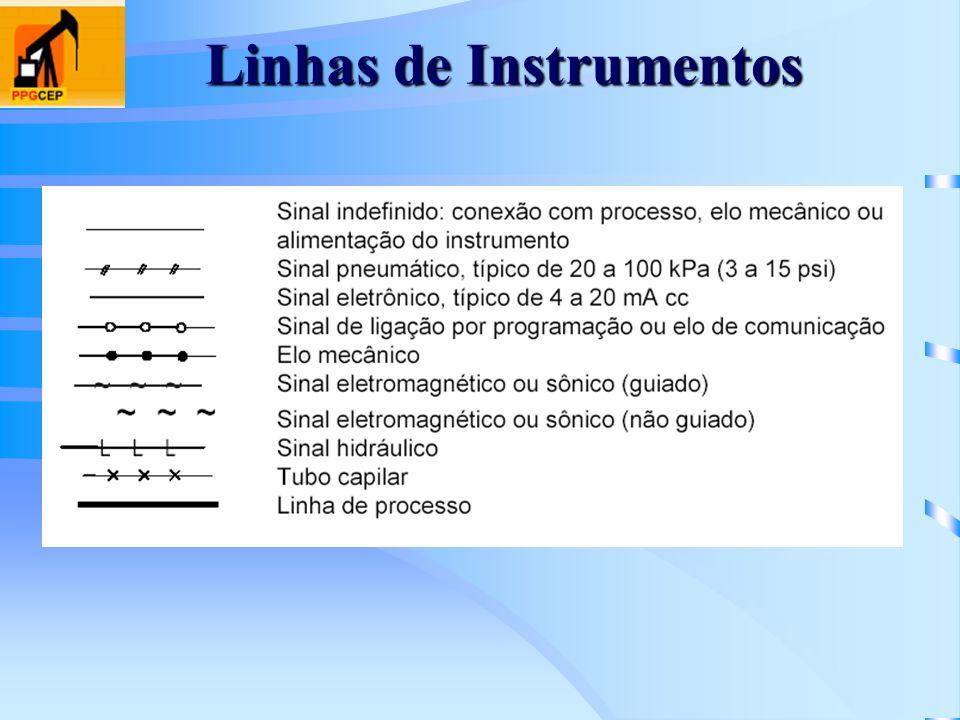 Linhas de Instrumentos