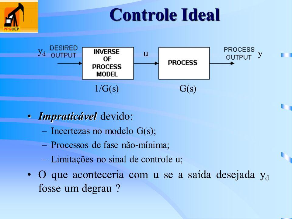 Controle Ideal ImpraticávelImpraticável devido: –Incertezas no modelo G(s); –Processos de fase não-mínima; –Limitações no sinal de controle u; O que a