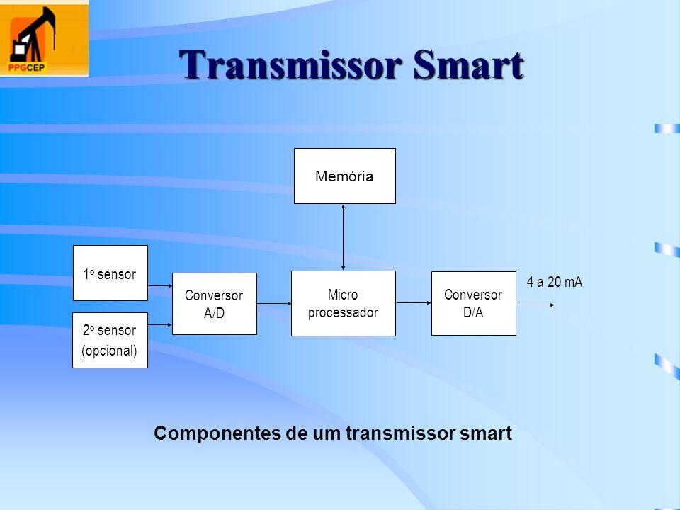 Memória Micro processador Conversor D/A Conversor A/D 4 a 20 mA 1 o sensor 2 o sensor (opcional) Componentes de um transmissor smart Transmissor Smart