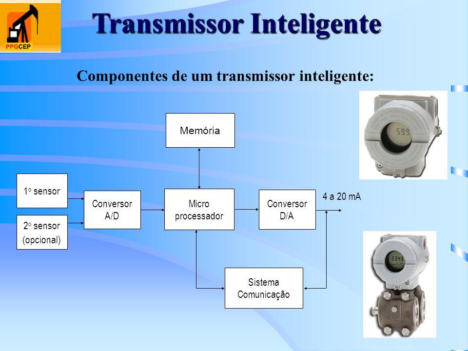 Transmissor Inteligente Memória Micro processador Conversor D/A Conversor A/D 4 a 20 mA 1 o sensor 2 o sensor (opcional) Sistema Comunicação Component
