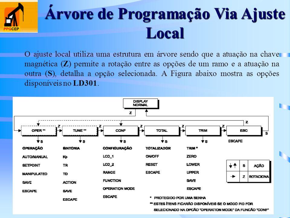 Árvore de Programação Via Ajuste Local O ajuste local utiliza uma estrutura em árvore sendo que a atuação na chave magnética (Z) permite a rotação ent