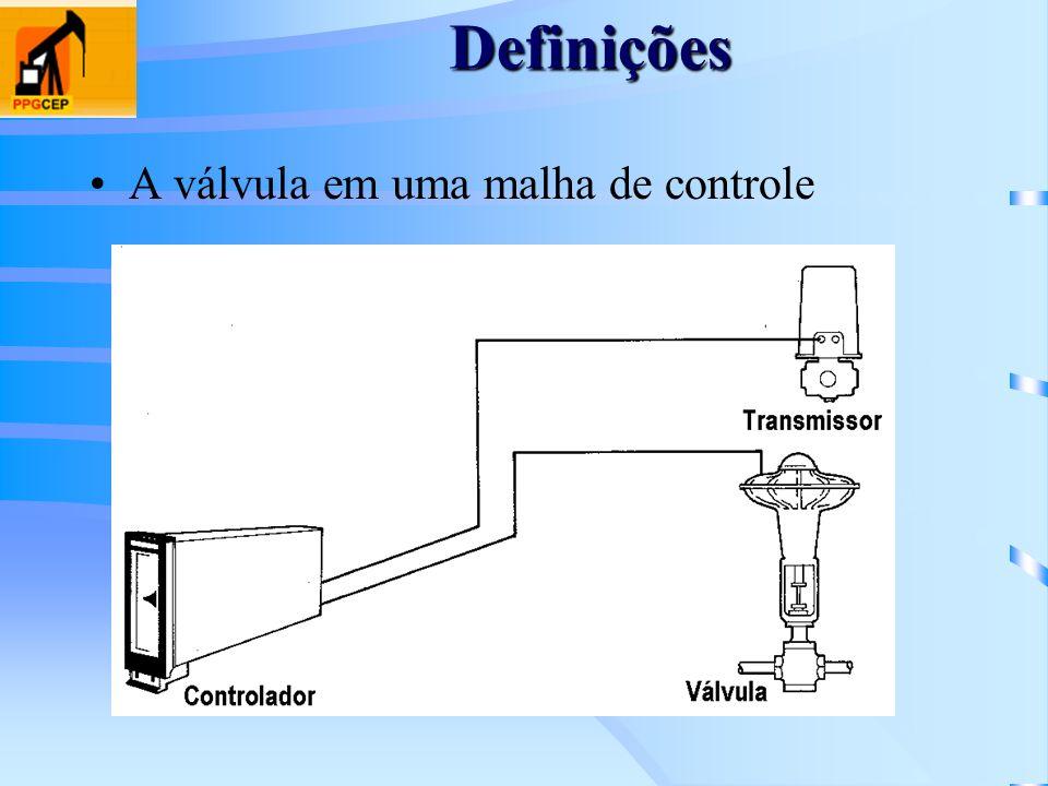 Definições A válvula em uma malha de controle