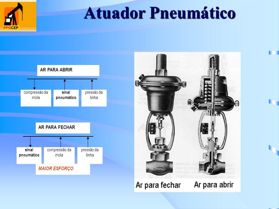 Atuador Pneumático AR PARA ABRIR compressão da mola sinal pneumático pressão da linha AR PARA FECHAR compressão da mola sinal pneumático pressão da li