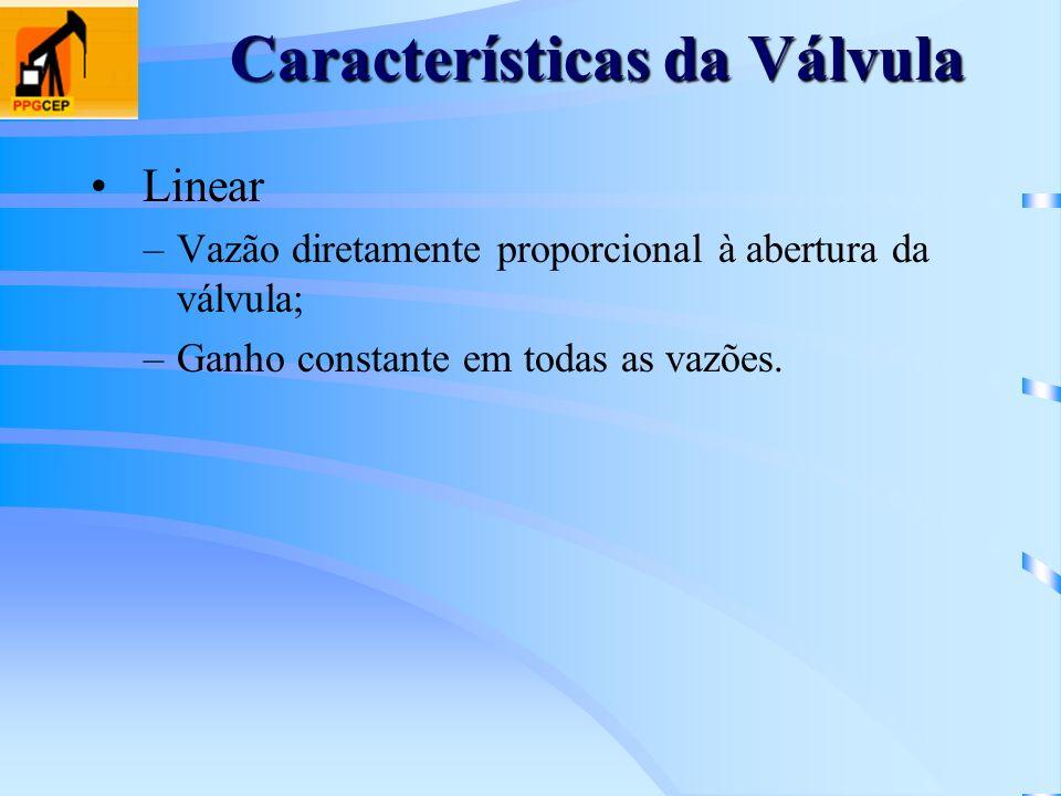 Características da Válvula Linear –Vazão diretamente proporcional à abertura da válvula; –Ganho constante em todas as vazões.