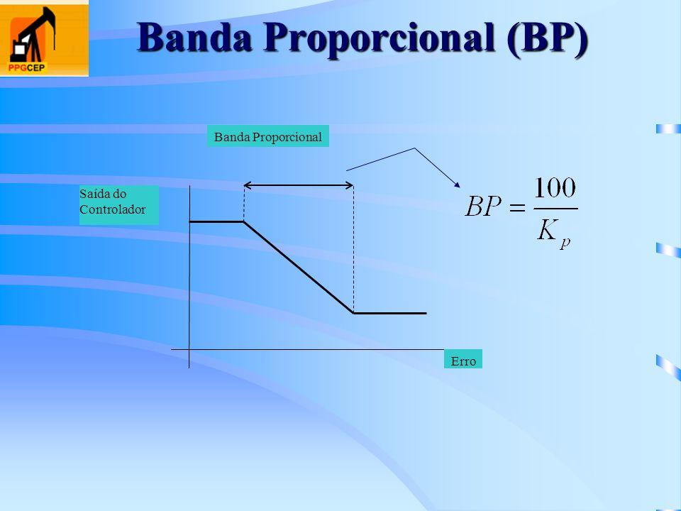 Banda Proporcional (BP) Banda Proporcional Erro Saída do Controlador