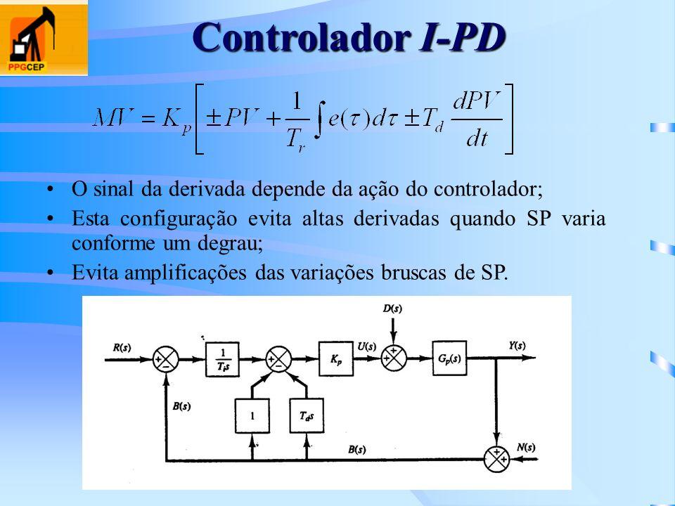 Controlador I-PD O sinal da derivada depende da ação do controlador; Esta configuração evita altas derivadas quando SP varia conforme um degrau; Evita