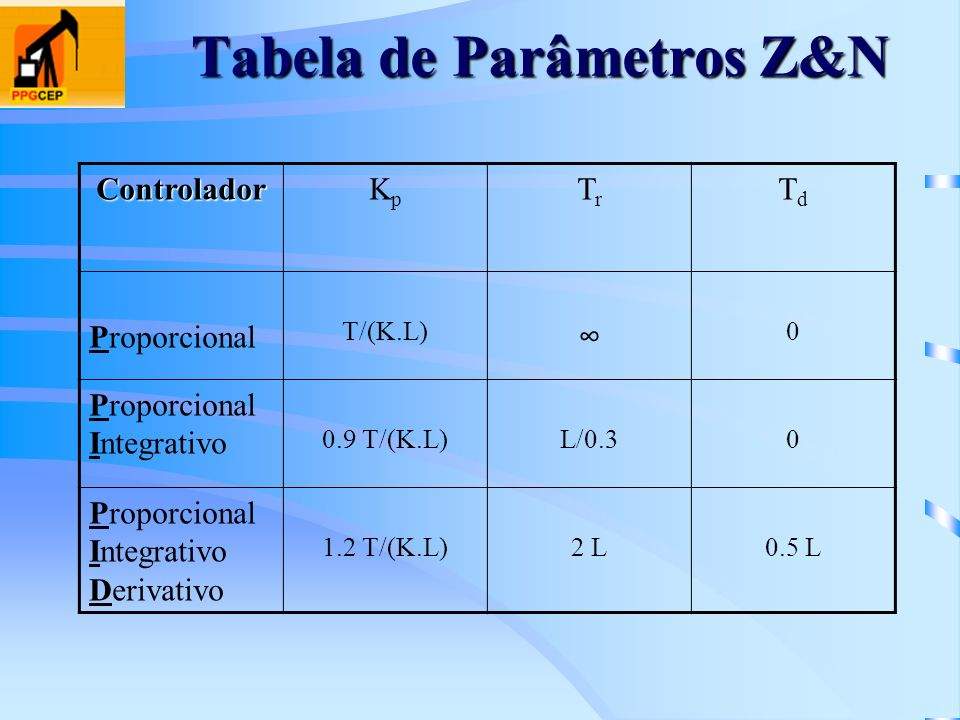 Tabela de Parâmetros Z&N ControladorKpKp TrTr TdTd Proporcional T/(K.L) 0 Proporcional Integrativo 0.9 T/(K.L)L/0.30 Proporcional Integrativo Derivati