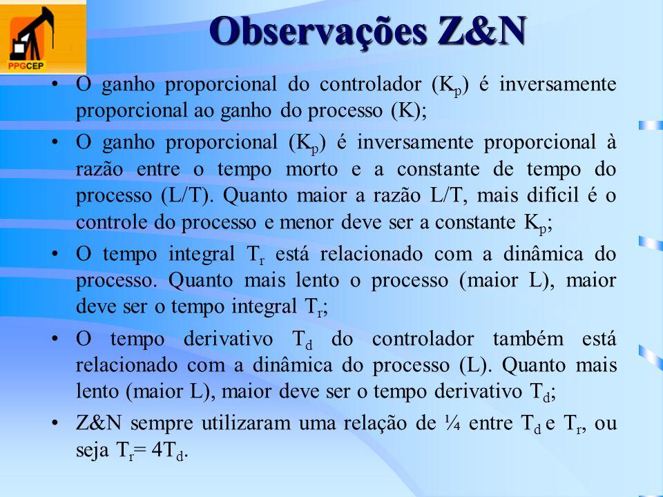 O ganho proporcional do controlador (K p ) é inversamente proporcional ao ganho do processo (K); O ganho proporcional (K p ) é inversamente proporcion