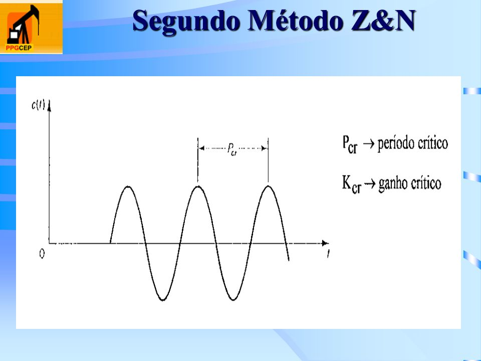 Segundo Método Z&N