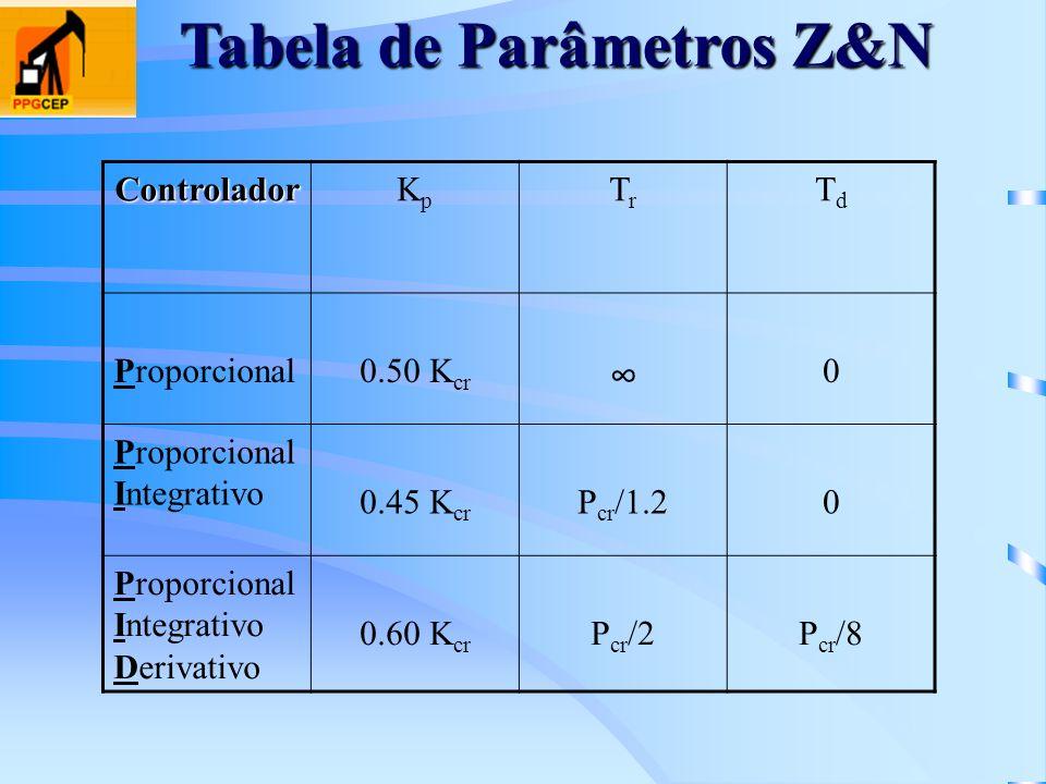Tabela de Parâmetros Z&N ControladorKpKp TrTr TdTd Proporcional0.50 K cr 0 Proporcional Integrativo 0.45 K cr P cr /1.20 Proporcional Integrativo Deri