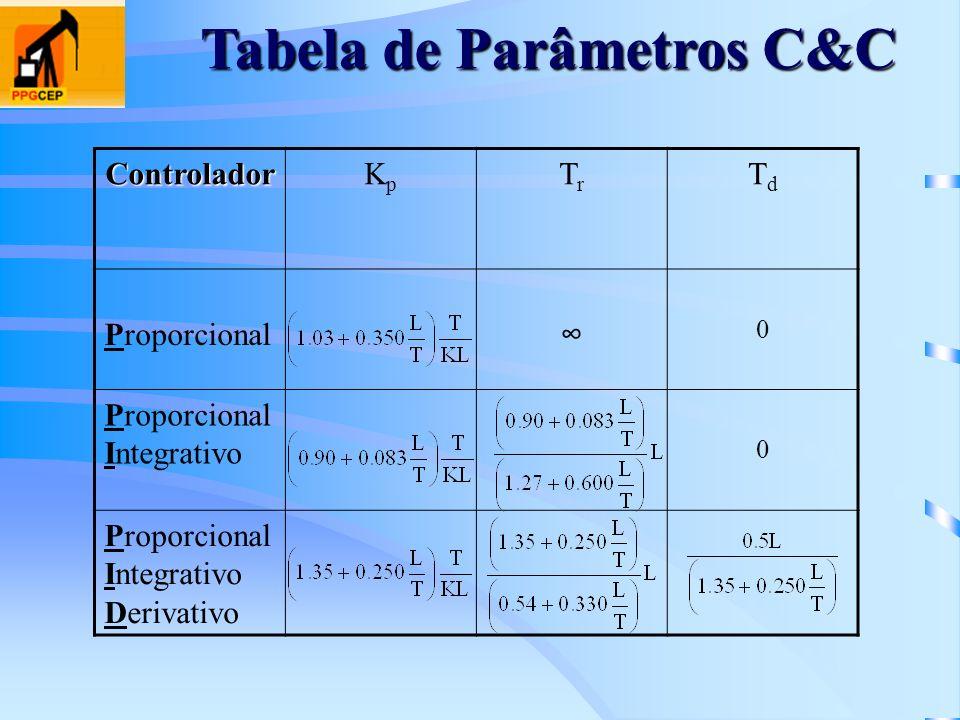 Tabela de Parâmetros C&C ControladorKpKp TrTr TdTd Proporcional 0 Proporcional Integrativo 0 Proporcional Integrativo Derivativo