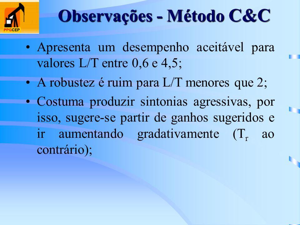 Observações - Método C&C Apresenta um desempenho aceitável para valores L/T entre 0,6 e 4,5; A robustez é ruim para L/T menores que 2; Costuma produzi