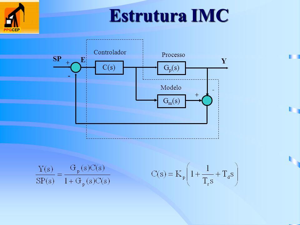 Estrutura IMC C(s) + - + G p (s) Y G m (s) - E SP Processo Controlador Modelo