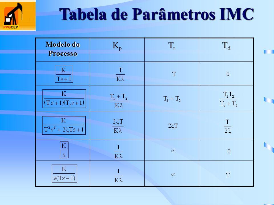 Tabela de Parâmetros IMC Modelo do Processo KpKp TrTr TdTd