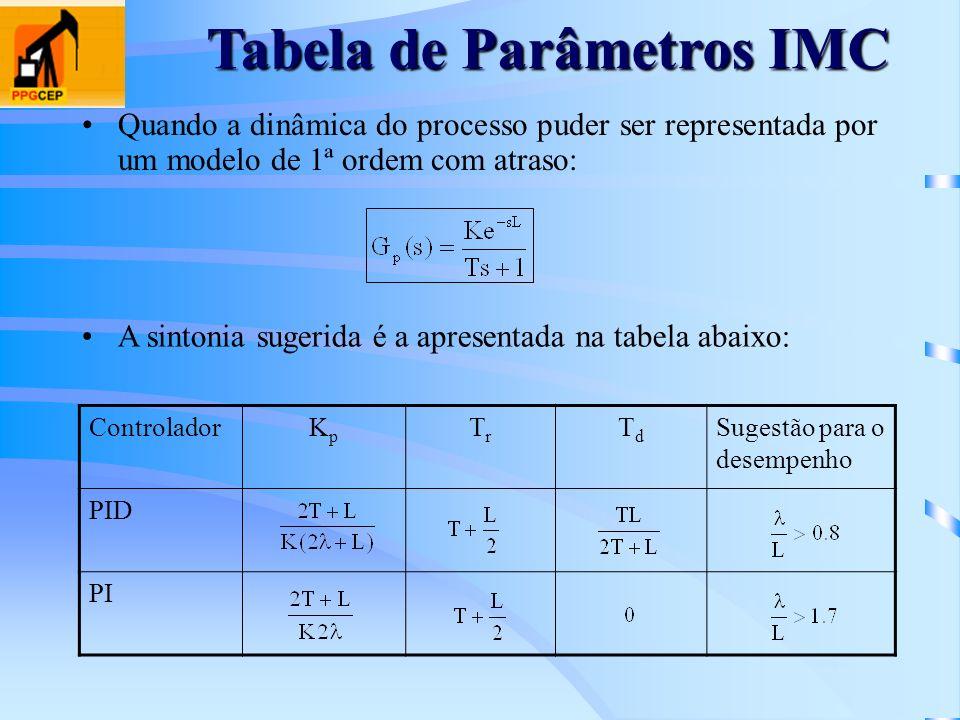 Tabela de Parâmetros IMC ControladorKpKp TrTr TdTd Sugestão para o desempenho PID PI Quando a dinâmica do processo puder ser representada por um model