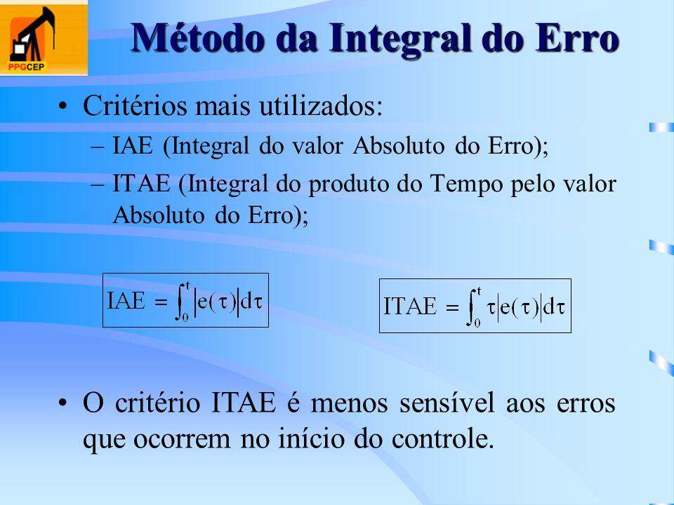 Método da Integral do Erro Critérios mais utilizados: –IAE (Integral do valor Absoluto do Erro); –ITAE (Integral do produto do Tempo pelo valor Absolu