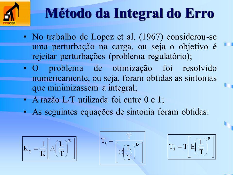 Método da Integral do Erro No trabalho de Lopez et al. (1967) considerou-se uma perturbação na carga, ou seja o objetivo é rejeitar perturbações (prob