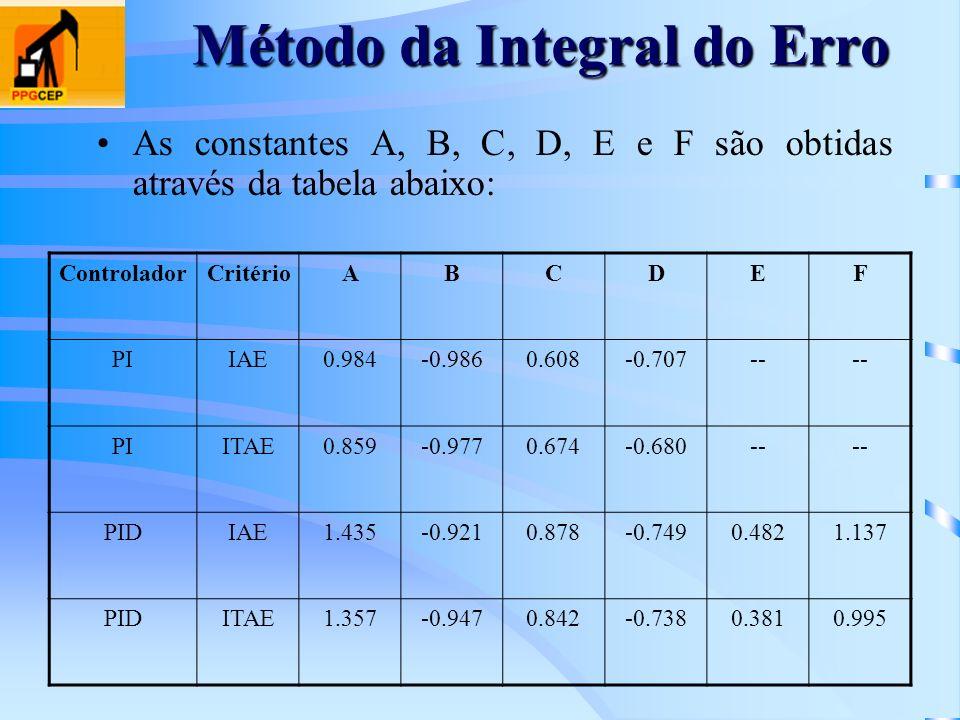 Método da Integral do Erro As constantes A, B, C, D, E e F são obtidas através da tabela abaixo: ControladorCritérioABCDEF PIIAE0.984-0.9860.608-0.707
