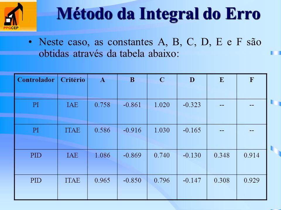 Método da Integral do Erro Neste caso, as constantes A, B, C, D, E e F são obtidas através da tabela abaixo: ControladorCritérioABCDEF PIIAE0.758-0.86