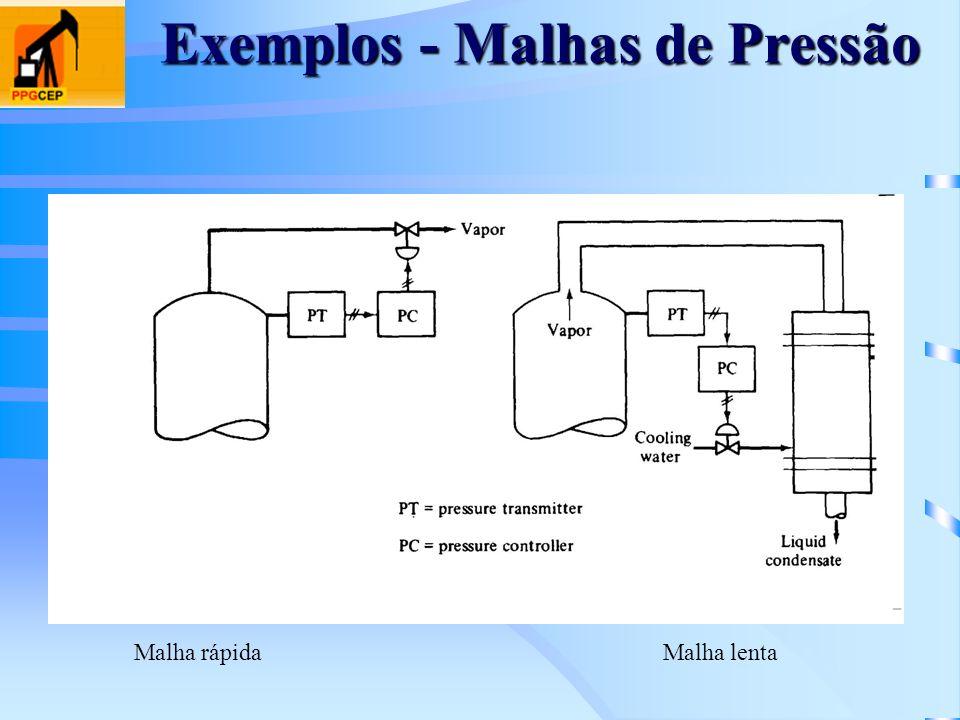 Exemplos - Malhas de Pressão Malha rápidaMalha lenta