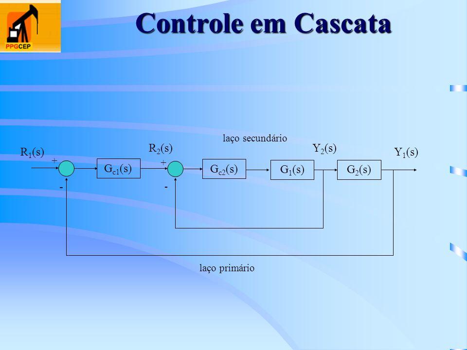 G c1 (s) + - + G c2 (s) G 1 (s)G 2 (s) - R 1 (s) R 2 (s)Y 2 (s) Y 1 (s) laço secundário laço primário Controle em Cascata