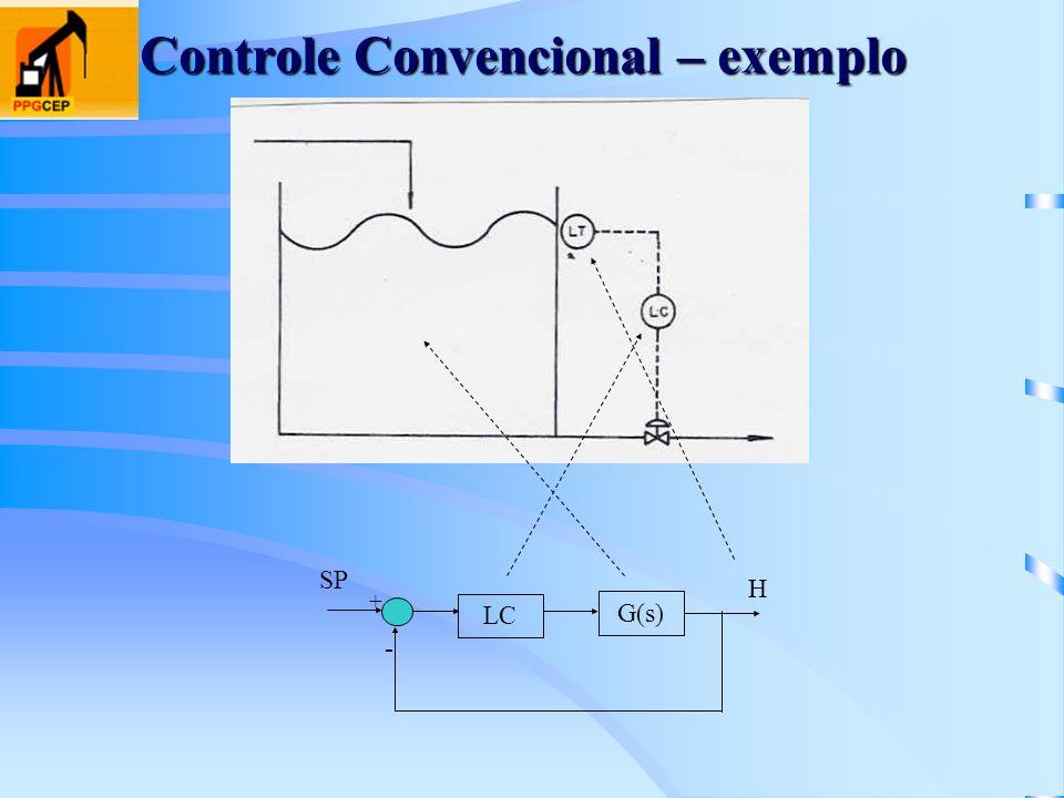 Controle Convencional – exemplo LC + - G(s) SP H