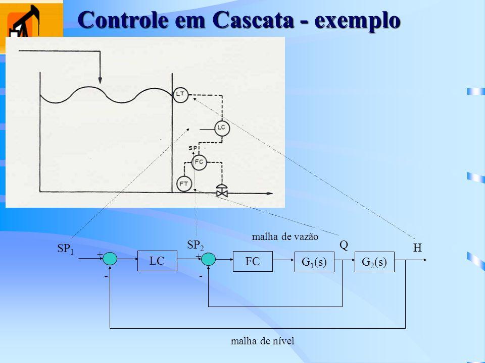 Controle em Cascata - exemplo LC + - + FC G 1 (s)G 2 (s) - SP 2 Q H malha de vazão malha de nível SP 1