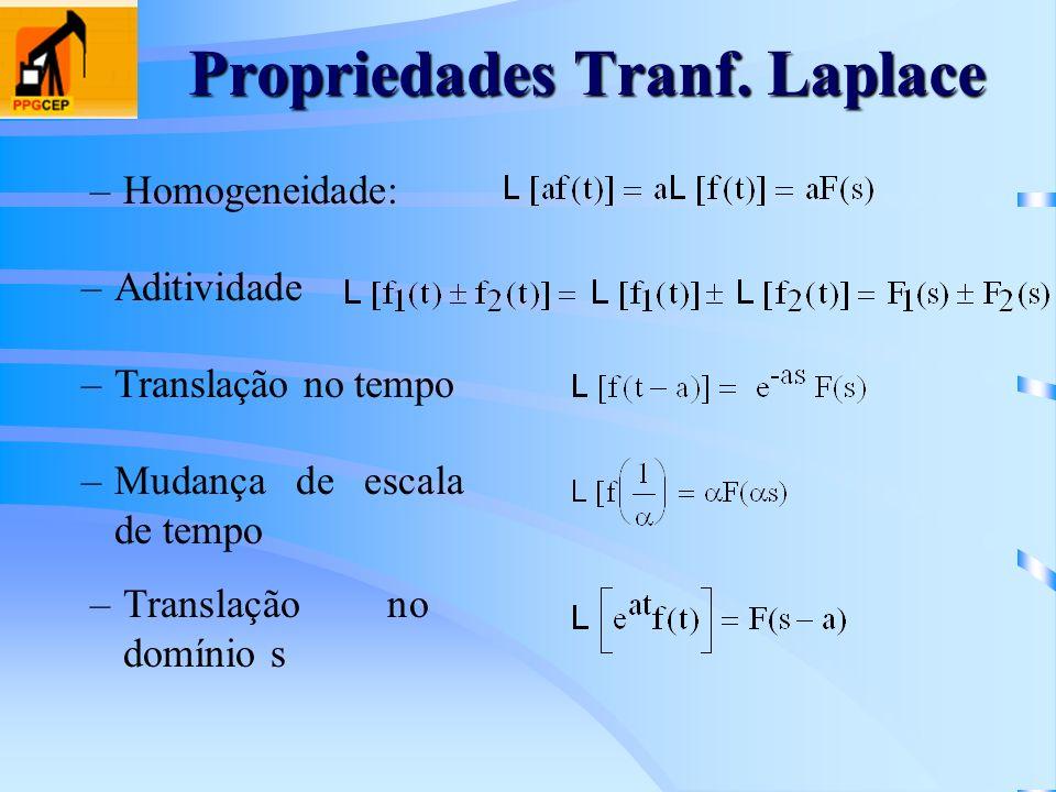 Propriedades Tranf. Laplace –Homogeneidade: –Translação no tempo –Aditividade –Mudança de escala de tempo –Translação no domínio s