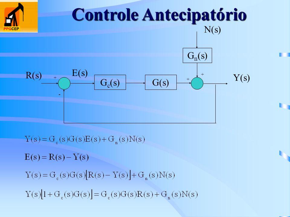 G c (s)G(s) G n (s) + - + + Y(s) R(s) E(s) N(s) Controle Antecipatório