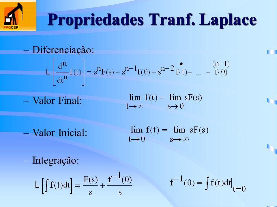 Propriedades Tranf. Laplace –Diferenciação: –Valor Final: –Valor Inicial: –Integração: