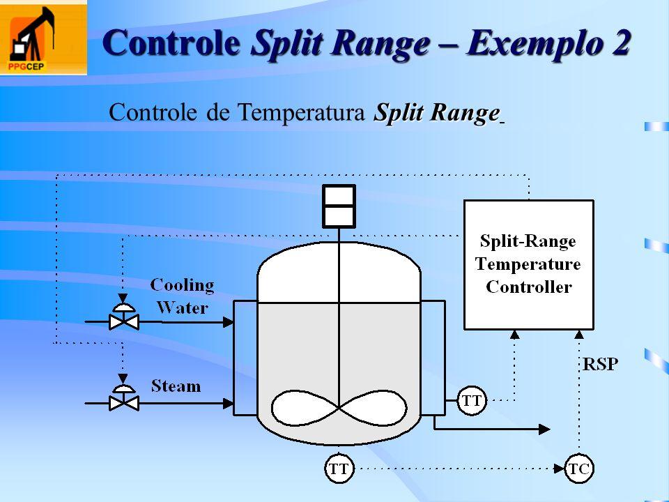 Controle Split Range – Exemplo 2 Split Range Controle de Temperatura Split Range