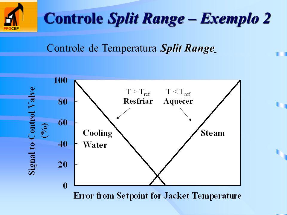 Controle Split Range – Exemplo 2 Split Range Controle de Temperatura Split Range T > T ref Resfriar T < T ref Aquecer