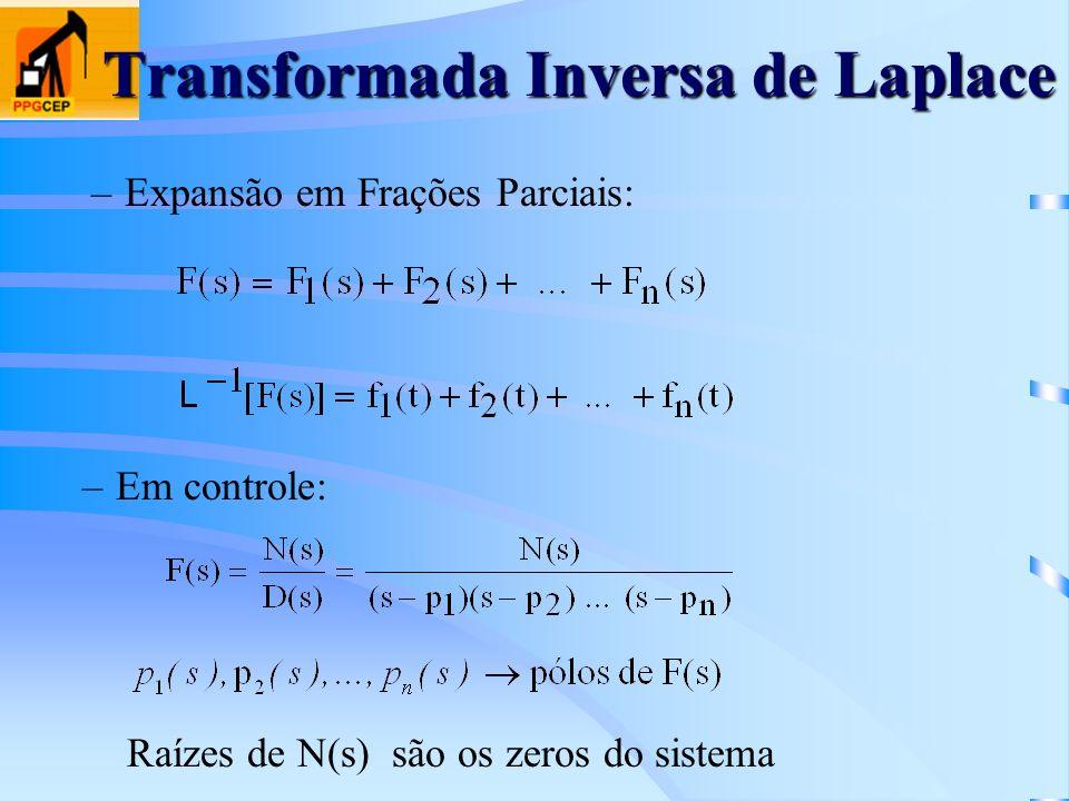 Transformada Inversa de Laplace –Expansão em Frações Parciais: –Em controle: Raízes de N(s) são os zeros do sistema