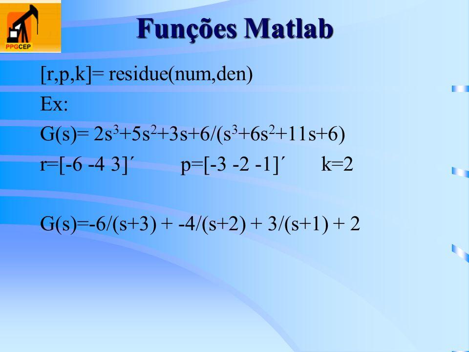 Funções Matlab [r,p,k]= residue(num,den) Ex: G(s)= 2s 3 +5s 2 +3s+6/(s 3 +6s 2 +11s+6) r=[-6 -4 3]´p=[-3 -2 -1]´k=2 G(s)=-6/(s+3) + -4/(s+2) + 3/(s+1)