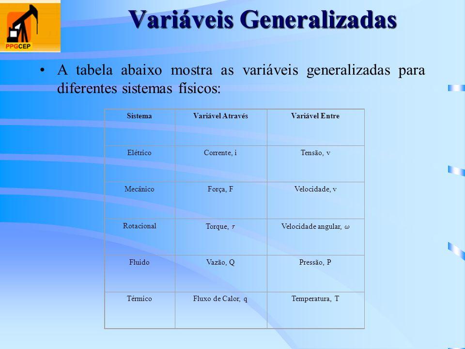 Variáveis Generalizadas A tabela abaixo mostra as variáveis generalizadas para diferentes sistemas físicos: SistemaVariável AtravésVariável Entre Elét