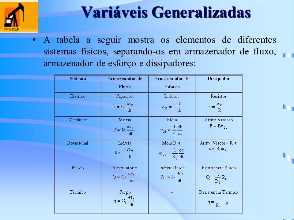 Variáveis Generalizadas A tabela a seguir mostra os elementos de diferentes sistemas físicos, separando-os em armazenador de fluxo, armazenador de esf