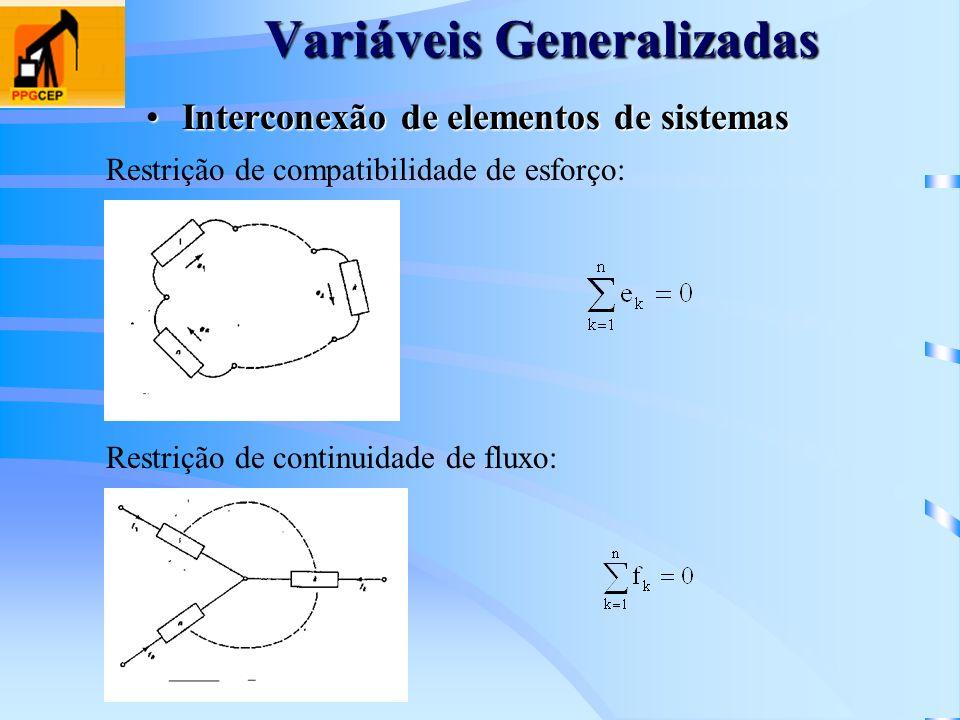 Variáveis Generalizadas Interconexão de elementos de sistemasInterconexão de elementos de sistemas Restrição de compatibilidade de esforço: Restrição