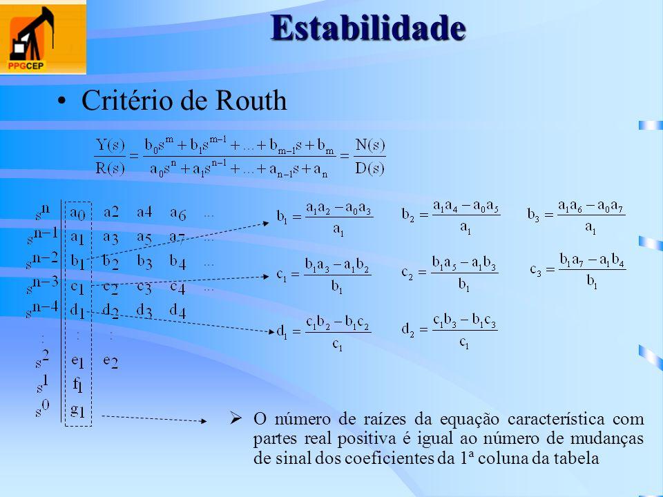 Estabilidade Critério de Routh O número de raízes da equação característica com partes real positiva é igual ao número de mudanças de sinal dos coefic