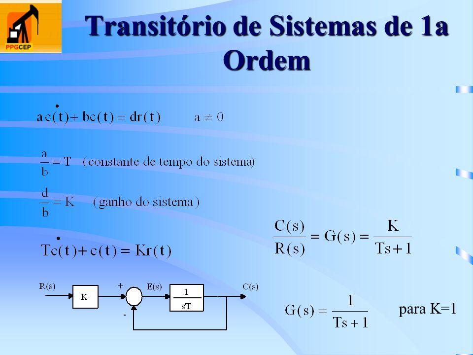 Transitório de Sistemas de 1a Ordem para K=1