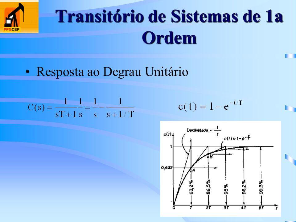 Transitório de Sistemas de 1a Ordem Resposta ao Degrau Unitário