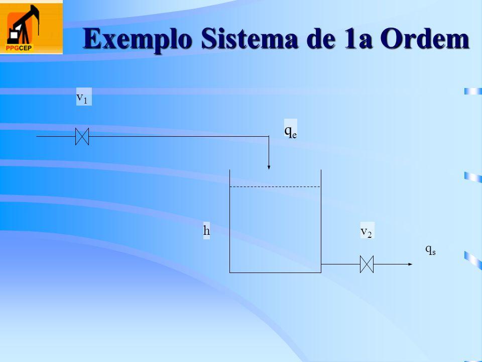 Exemplo Sistema de 1a Ordem qsqs h qeqe v2v2 v1v1
