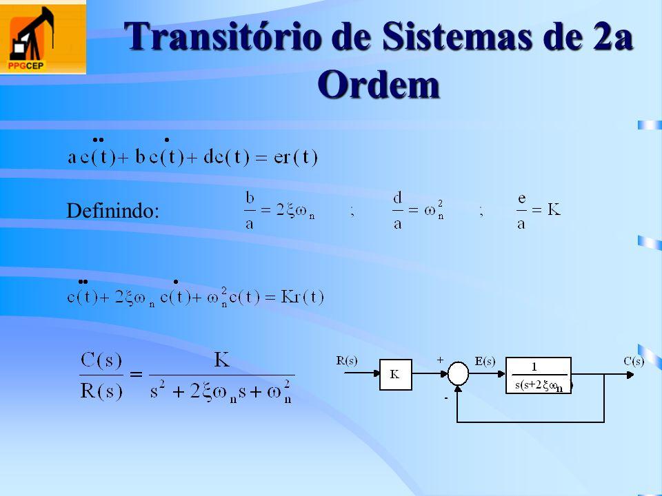 Transitório de Sistemas de 2a Ordem Definindo: