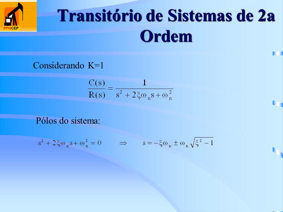 Transitório de Sistemas de 2a Ordem Considerando K=1 Pólos do sistema: