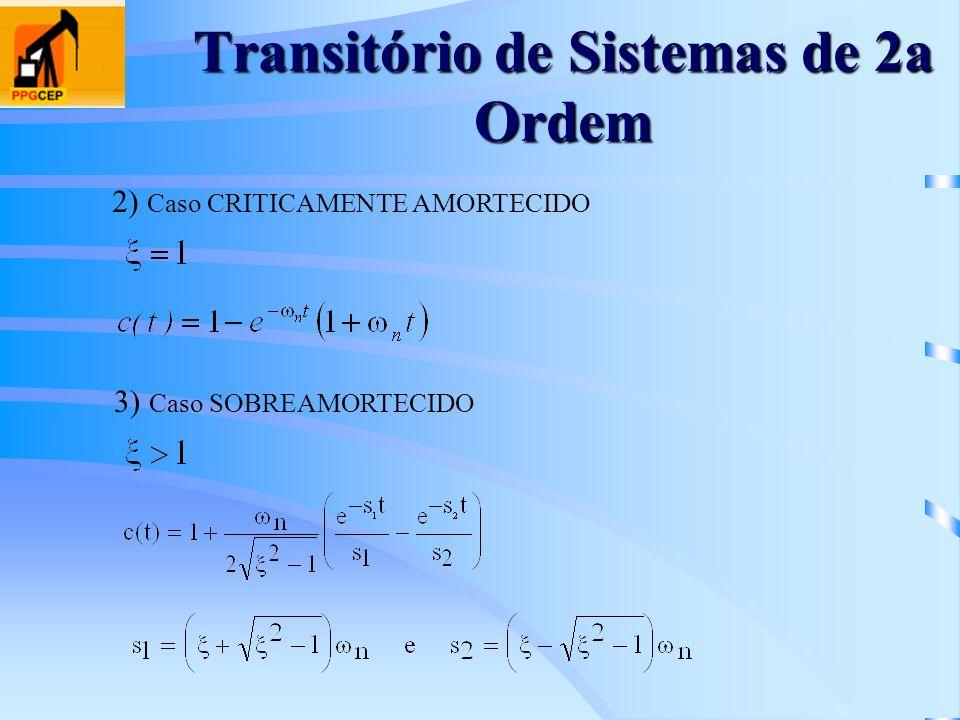 Transitório de Sistemas de 2a Ordem 2) Caso CRITICAMENTE AMORTECIDO 3) Caso SOBREAMORTECIDO