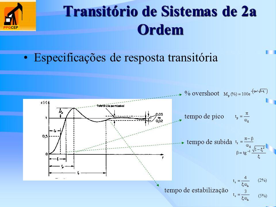 Especificações de resposta transitória % overshoot tempo de subida tempo de estabilização tempo de pico (2%) (5%)