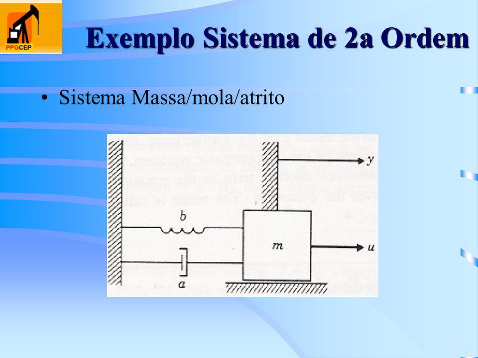 Exemplo Sistema de 2a Ordem Sistema Massa/mola/atrito